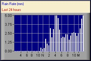 Shoreham Beach Weather Station graph